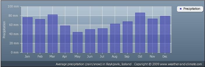 clima islanda