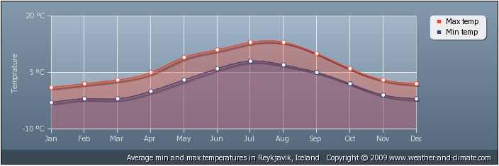 clima islanda (2)